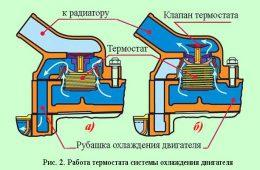 Различные типы автомобильных жидкостных систем